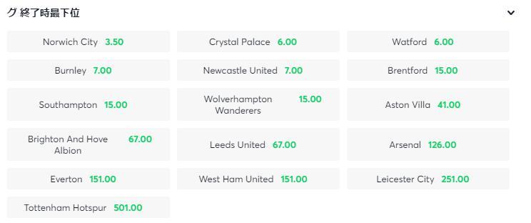 イングランド「プレミアリーグ」2021-22の最下位 予想オッズ